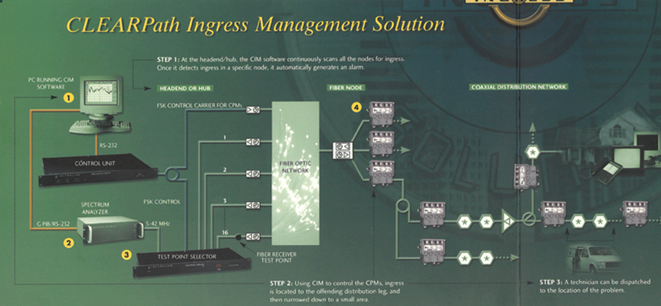 Pictures-for-Ingress-management-Solutions